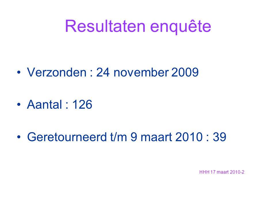 Resultaten enquête Verzonden : 24 november 2009 Aantal : 126 Geretourneerd t/m 9 maart 2010 : 39 HHH 17 maart 2010-2