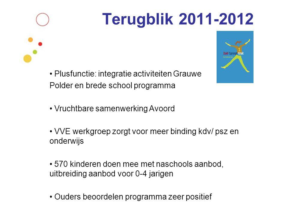 Terugblik 2011-2012 Plusfunctie: integratie activiteiten Grauwe Polder en brede school programma Vruchtbare samenwerking Avoord VVE werkgroep zorgt vo