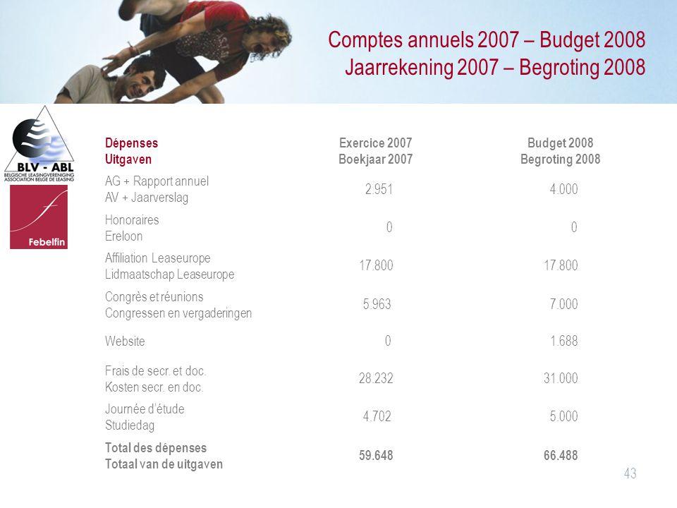 43 Comptes annuels 2007 – Budget 2008 Jaarrekening 2007 – Begroting 2008 Dépenses Uitgaven Exercice 2007 Boekjaar 2007 Budget 2008 Begroting 2008 AG +