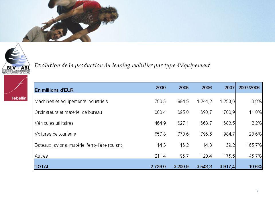 Belgische LeasingverenigingAssociation belge de leasing « De kredietstorm raast voort » Piet Lammens, KBC Bank