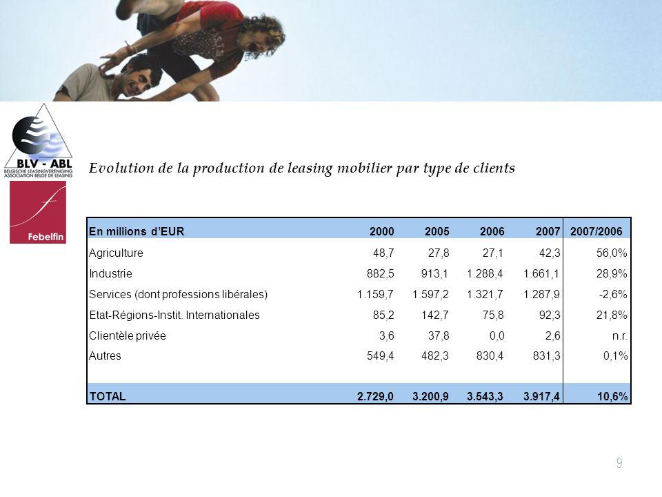 20 Leasingproject IASB en FASB (1) Maart 2007 IASB agenda paper 12 A/2 – identification of the assets and liabilities arising in a simple lease  Simple lease  Lessee accounting focus  Juni 2007  IASB en FASB Verplichtingen tot betaling van de leasingnemer zijn een financiële verplichting (cfr right of use methode) Verder te onderzoeken door stafdiensten –Aard van het actief –Overige lease verplichtingen (teruggave, …) –Variabele lease betalingen