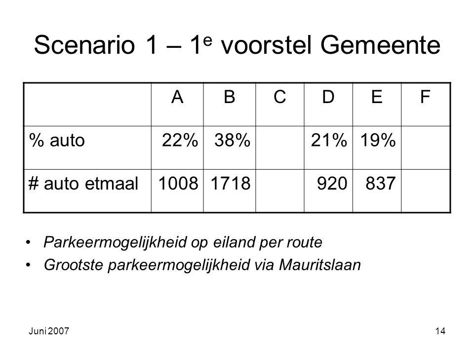 Juni 200714 Scenario 1 – 1 e voorstel Gemeente Parkeermogelijkheid op eiland per route Grootste parkeermogelijkheid via Mauritslaan ABCDEF % auto22%38%21%19% # auto etmaal10081718920837