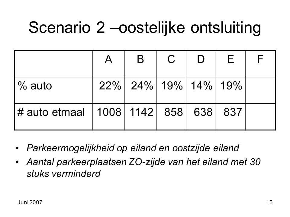 Juni 200715 Scenario 2 –oostelijke ontsluiting Parkeermogelijkheid op eiland en oostzijde eiland Aantal parkeerplaatsen ZO-zijde van het eiland met 30 stuks verminderd ABCDEF % auto22%24%19%14%19% # auto etmaal10081142858638837