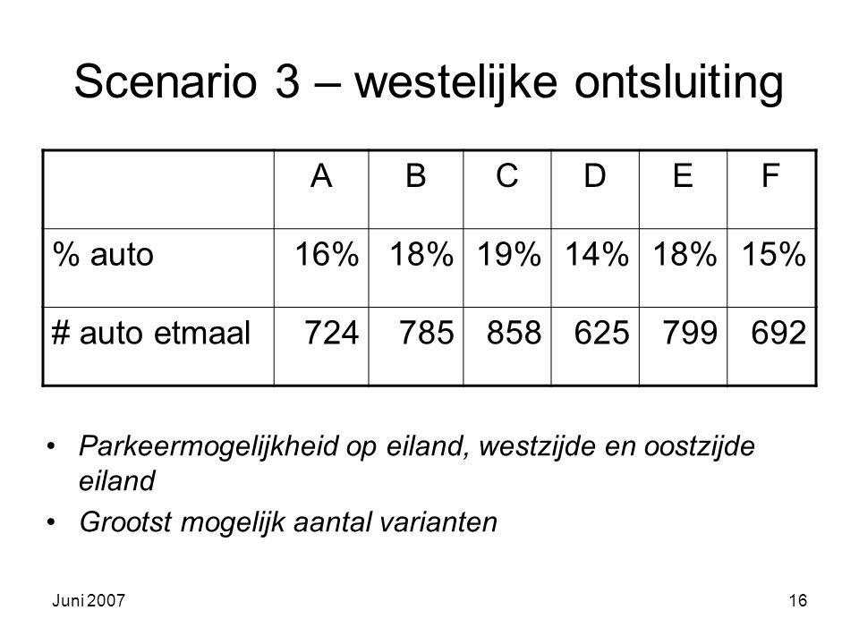 Juni 200716 Scenario 3 – westelijke ontsluiting Parkeermogelijkheid op eiland, westzijde en oostzijde eiland Grootst mogelijk aantal varianten ABCDEF % auto16%18%19%14%18%15% # auto etmaal724785858625799692