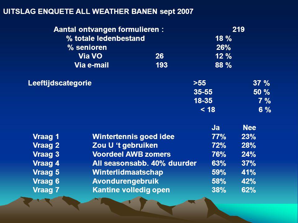 UITSLAG ENQUETE ALL WEATHER BANEN sept 2007 Aantal ontvangen formulieren :219 % totale ledenbestand 18 % % senioren 26% Via VO26 12 % Via e-mail 193 88 % Leeftijdscategorie >55 37 % 35-55 50 % 18-35 7 % < 18 6 % Ja Nee Vraag 1 Wintertennis goed idee77%23% Vraag 2 Zou U 't gebruiken72%28% Vraag 3Voordeel AWB zomers76%24% Vraag 4All seasonsabb.