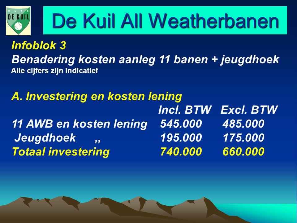 De Kuil All Weatherbanen Infoblok 3 Benadering kosten aanleg 11 banen + jeugdhoek Alle cijfers zijn indicatief A.