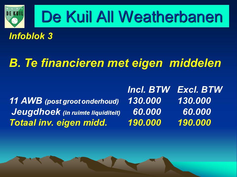 De Kuil All Weatherbanen Infoblok 3 B. Te financieren met eigen middelen Incl.
