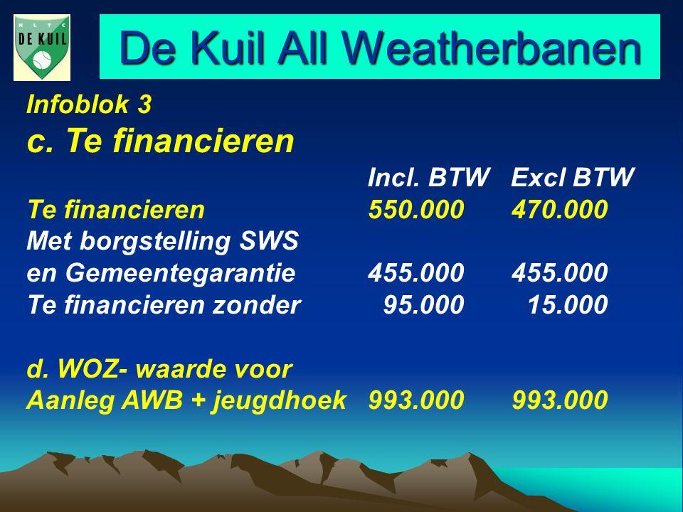 De Kuil All Weatherbanen Infoblok 3 c. Te financieren Incl.