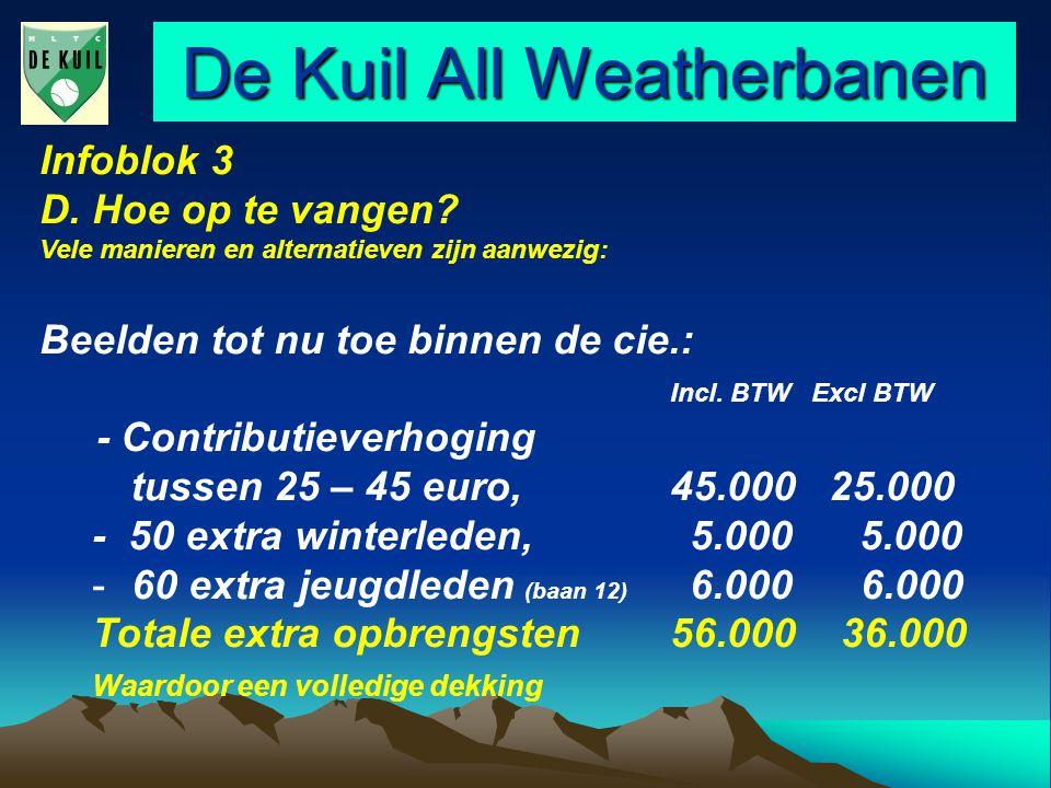 De Kuil All Weatherbanen Infoblok 3 D. Hoe op te vangen.