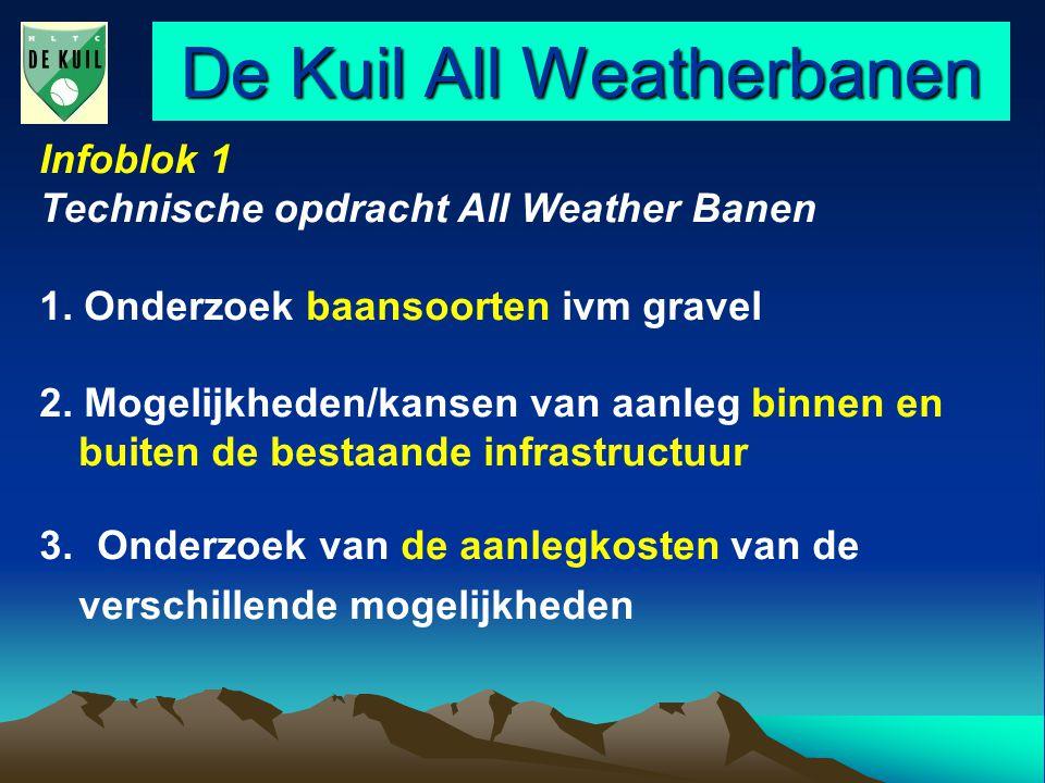 De Kuil All Weatherbanen Infoblok 1 Technische opdracht All Weather Banen 1. Onderzoek baansoorten ivm gravel 2. Mogelijkheden/kansen van aanleg binne