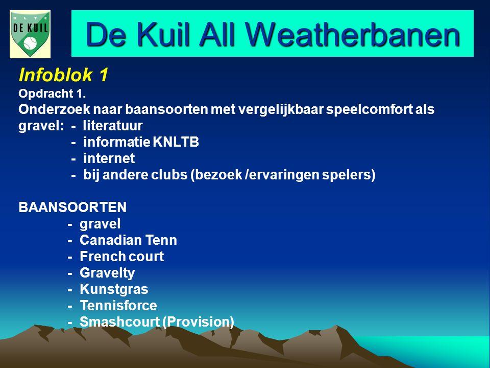 De Kuil All Weatherbanen Infoblok 1 Criteria - hardheid (snelheid/ stuiten bal) - stroefheid ( glijden /draaien) - waterdoorlaatbaarheid - onderhoud - aanzien (kleur) - ervaring