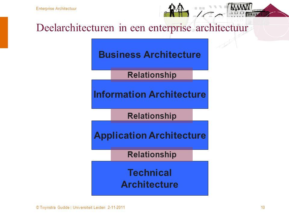 © Twynstra Gudde   Universiteit Leiden 2-11-2011 Enterprise Architectuur 10 Deelarchitecturen in een enterprise architectuur Technical Architecture In