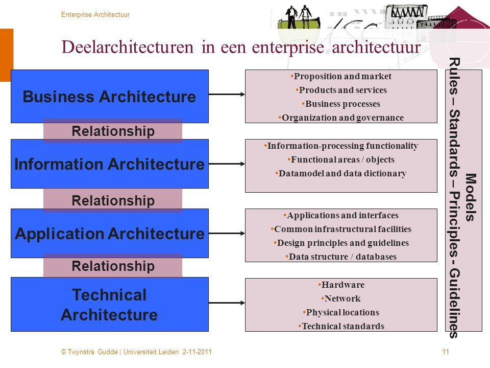 © Twynstra Gudde | Universiteit Leiden 2-11-2011 Enterprise Architectuur 11 Deelarchitecturen in een enterprise architectuur Technical Architecture In