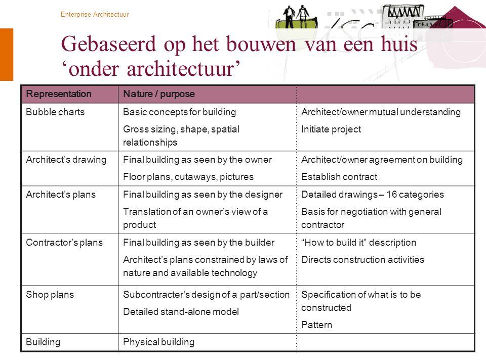© Twynstra Gudde   Universiteit Leiden 2-11-2011 Enterprise Architectuur 15 Gebaseerd op het bouwen van een huis 'onder architectuur' RepresentationNa