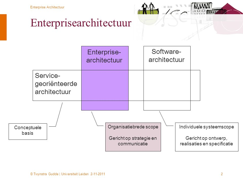 © Twynstra Gudde | Universiteit Leiden 2-11-2011 Enterprise Architectuur 23 TOGAF De deelarchitecturen –Business (or business process) architecture –Defining the business strategy, governance, organization, and key business processes of the organization –Applications architecture –Providing a blueprint for the individual application systems to be deployed, the interactions between the application systems, and their relationships to the core business processes of the organization –Data architecture –Describing the structure of an organization s logical and physical data assets and the associated data management resources –Technology architecture –Describing the software infrastructure intended to support the deployment of core, mission-critical applications