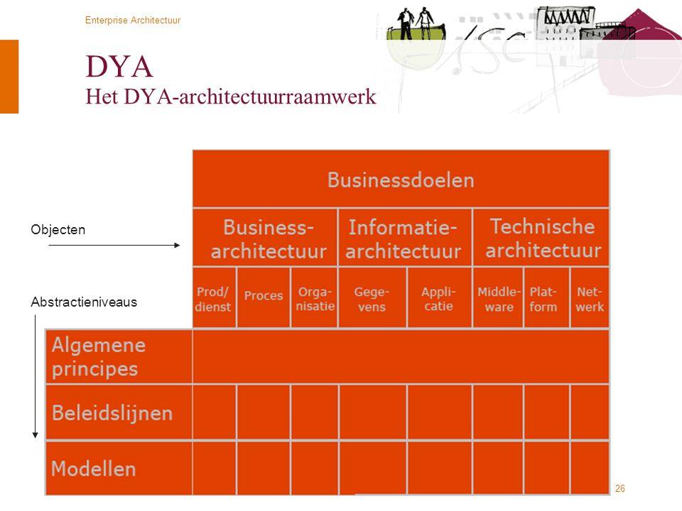 © Twynstra Gudde   Universiteit Leiden 2-11-2011 Enterprise Architectuur 26 DYA Het DYA-architectuurraamwerk Objecten Abstractieniveaus