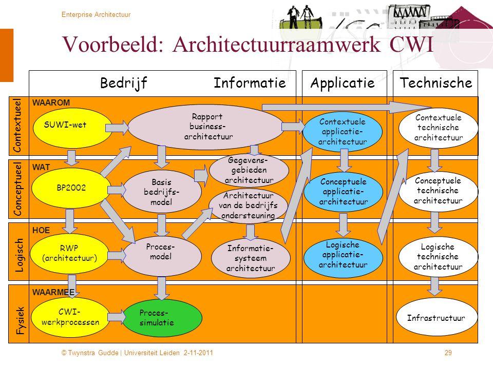 © Twynstra Gudde   Universiteit Leiden 2-11-2011 Enterprise Architectuur 29 Logisch Conceptueel Fysiek Bedrijf Informatie Basis bedrijfs- model Proces