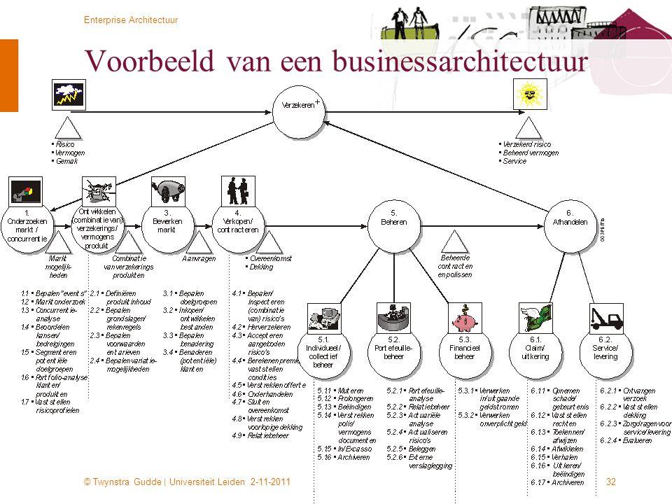 © Twynstra Gudde   Universiteit Leiden 2-11-2011 Enterprise Architectuur 32 Voorbeeld van een businessarchitectuur