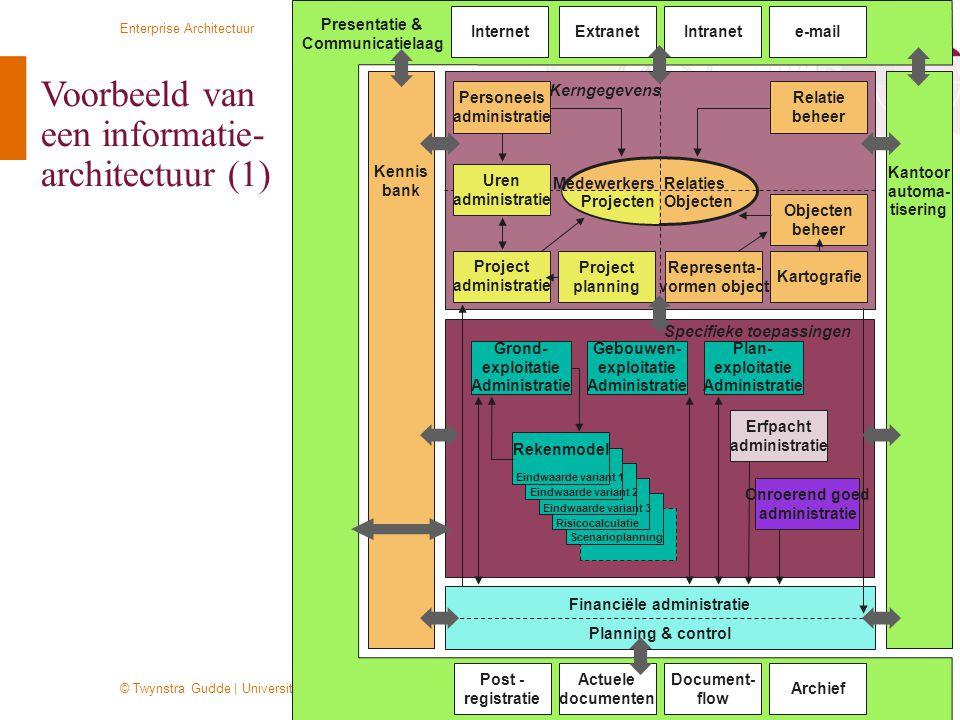 © Twynstra Gudde   Universiteit Leiden 2-11-2011 Enterprise Architectuur 33 Kantoor automa- tisering Kennis bank MedewerkersRelaties ObjectenProjecten