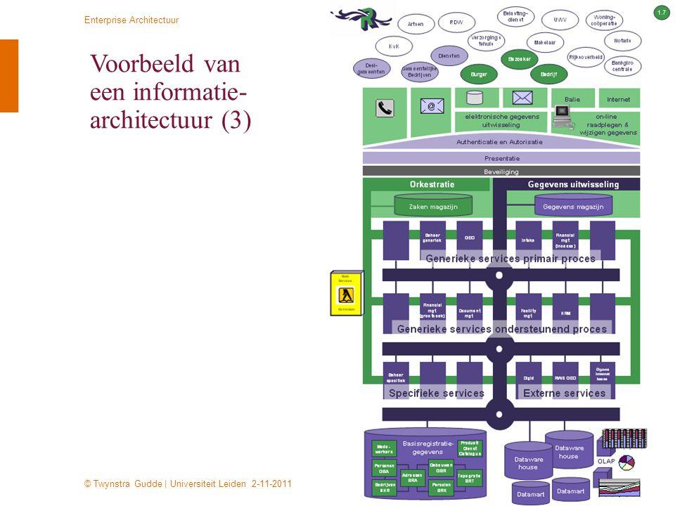 © Twynstra Gudde   Universiteit Leiden 2-11-2011 Enterprise Architectuur 35 Voorbeeld van een informatie- architectuur (3)