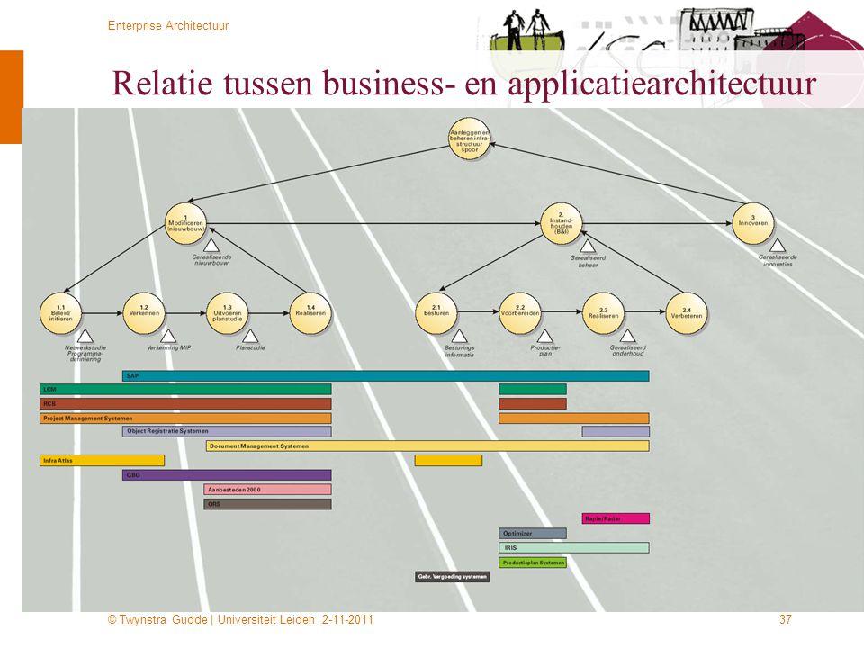 © Twynstra Gudde   Universiteit Leiden 2-11-2011 Enterprise Architectuur 37 Relatie tussen business- en applicatiearchitectuur