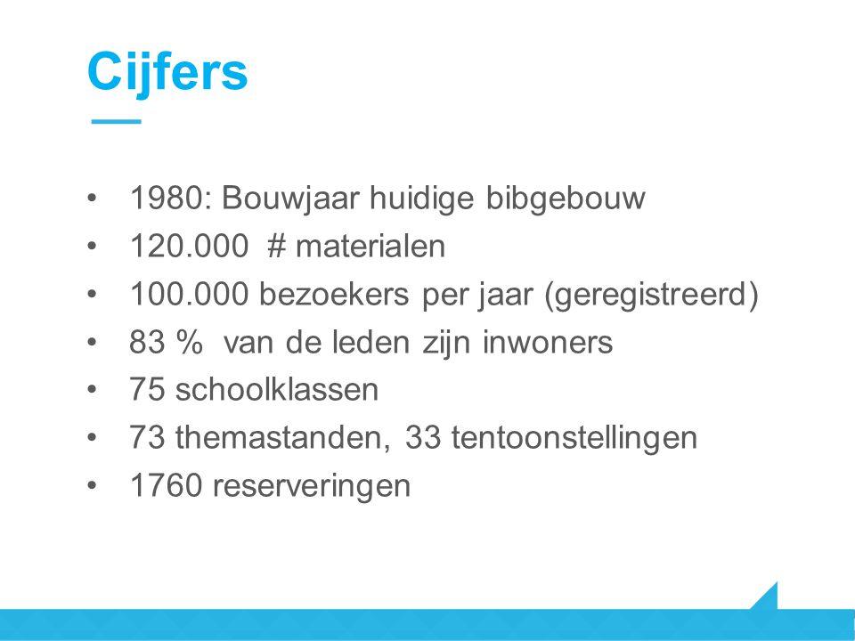 Cijfers 1980: Bouwjaar huidige bibgebouw 120.000 # materialen 100.000 bezoekers per jaar (geregistreerd) 83 % van de leden zijn inwoners 75 schoolklas