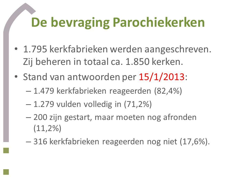 De bevraging Parochiekerken 1.795 kerkfabrieken werden aangeschreven. Zij beheren in totaal ca. 1.850 kerken. Stand van antwoorden per 15/1/2013: – 1.