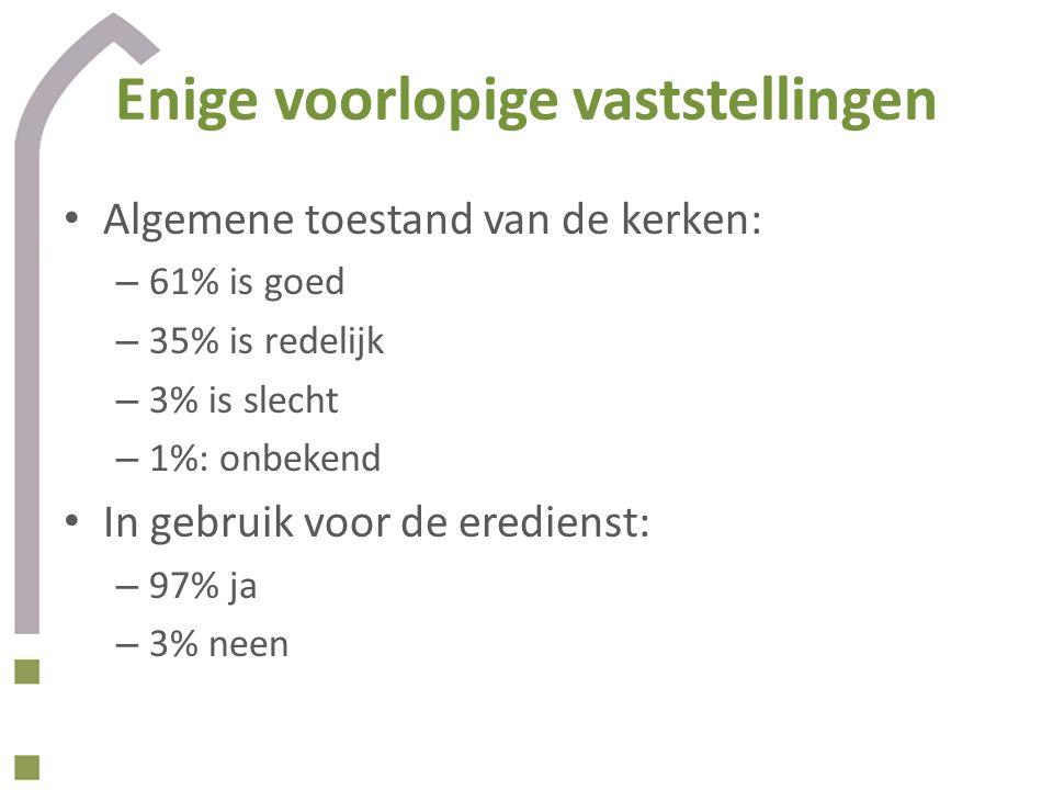 Enige voorlopige vaststellingen Algemene toestand van de kerken: – 61% is goed – 35% is redelijk – 3% is slecht – 1%: onbekend In gebruik voor de ered