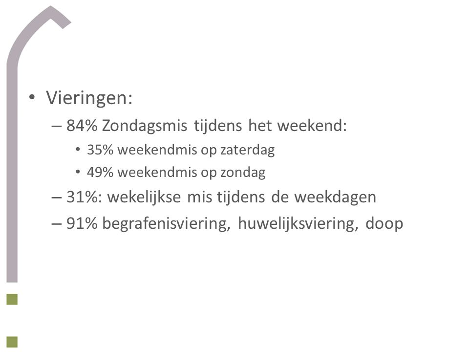 Vieringen: – 84% Zondagsmis tijdens het weekend: 35% weekendmis op zaterdag 49% weekendmis op zondag – 31%: wekelijkse mis tijdens de weekdagen – 91% begrafenisviering, huwelijksviering, doop