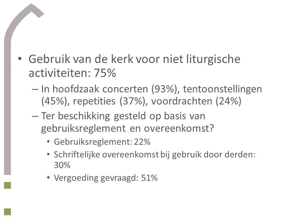 Gebruik van de kerk voor niet liturgische activiteiten: 75% – In hoofdzaak concerten (93%), tentoonstellingen (45%), repetities (37%), voordrachten (24%) – Ter beschikking gesteld op basis van gebruiksreglement en overeenkomst.