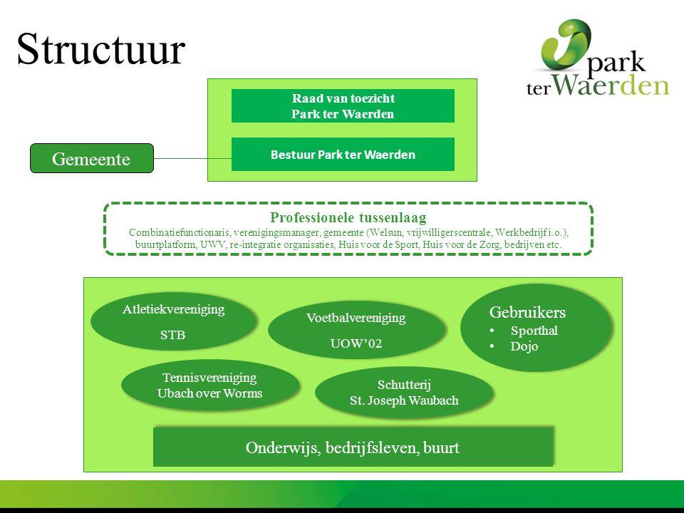 Bestuur Park ter Waerden Professionele tussenlaag Combinatiefunctionaris, verenigingsmanager, gemeente (Welsun, vrijwilligerscentrale, Werkbedrijf i.o