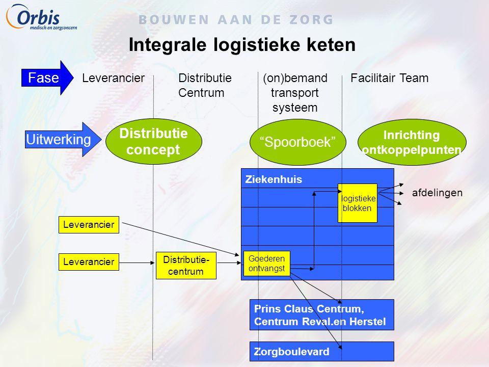 Integrale logistieke keten Ziekenhuis Goederen ontvangst logistieke blokken Distributie- centrum Prins Claus Centrum, Centrum Reval.en Herstel Zorgbou