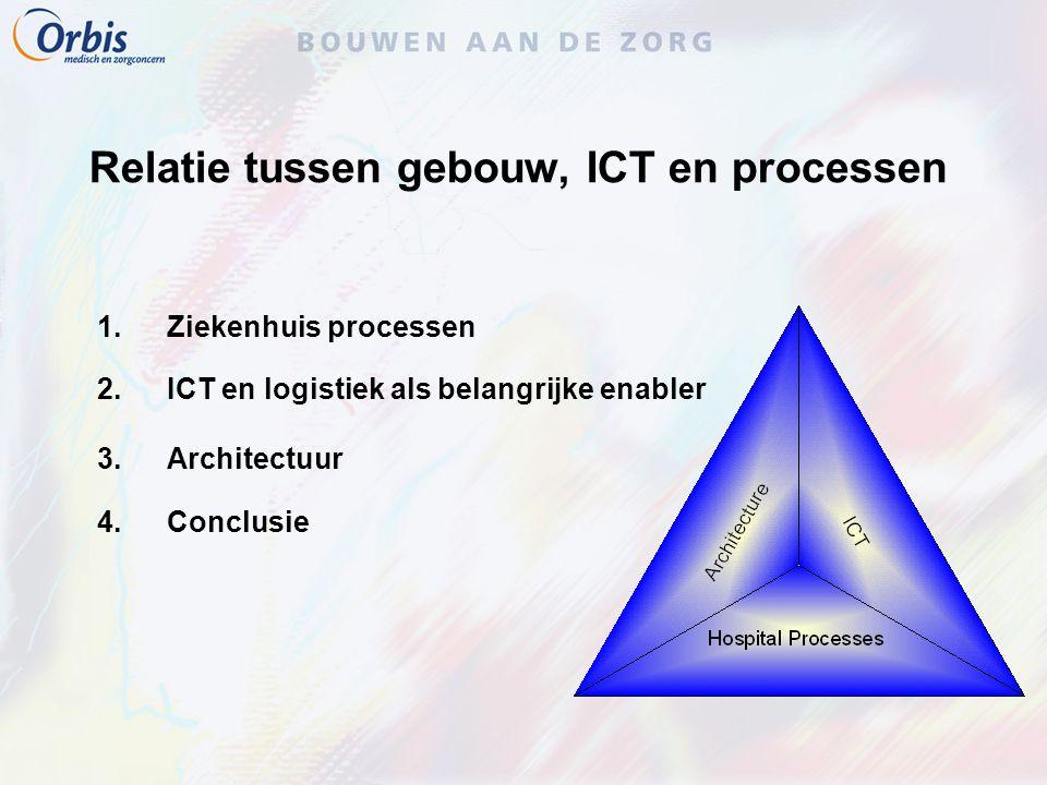 Relatie tussen gebouw, ICT en processen 1.Ziekenhuis processen 2.ICT en logistiek als belangrijke enabler 3.Architectuur 4.Conclusie