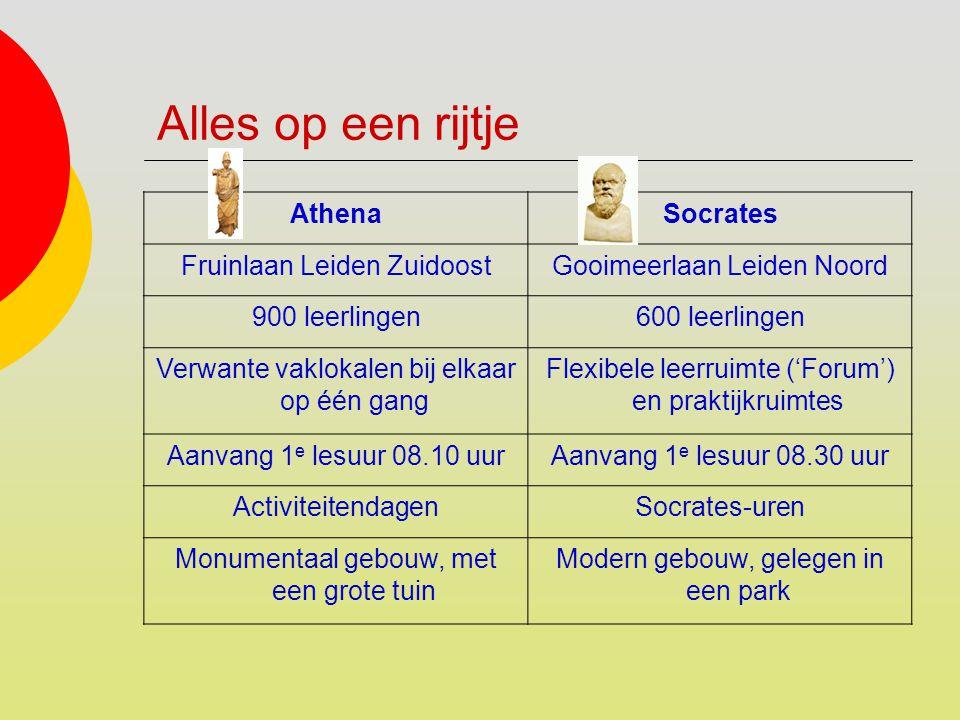 Alles op een rijtje AthenaSocrates Fruinlaan Leiden ZuidoostGooimeerlaan Leiden Noord 900 leerlingen600 leerlingen Verwante vaklokalen bij elkaar op é