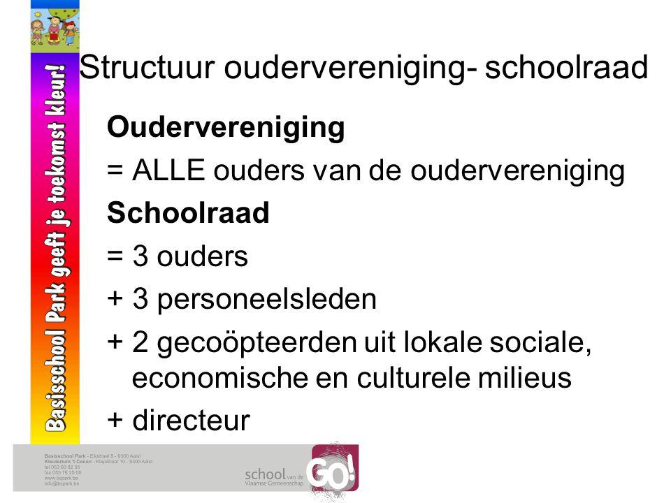 Structuur oudervereniging- schoolraad Oudervereniging = ALLE ouders van de oudervereniging Schoolraad = 3 ouders + 3 personeelsleden + 2 gecoöpteerden uit lokale sociale, economische en culturele milieus + directeur