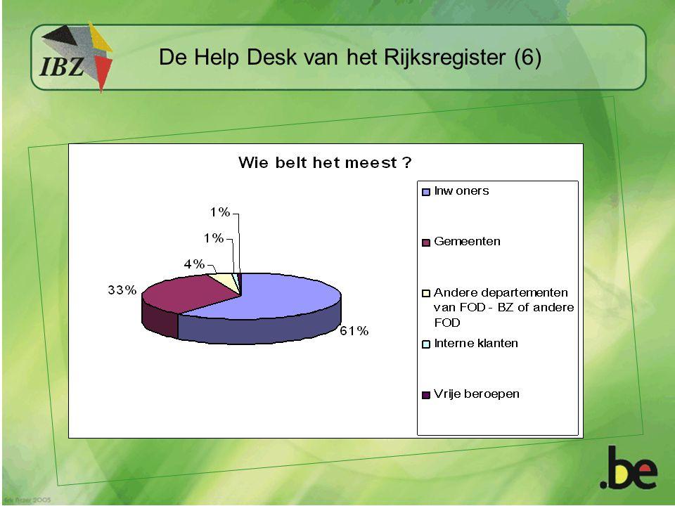 De Help Desk van het Rijksregister (6)