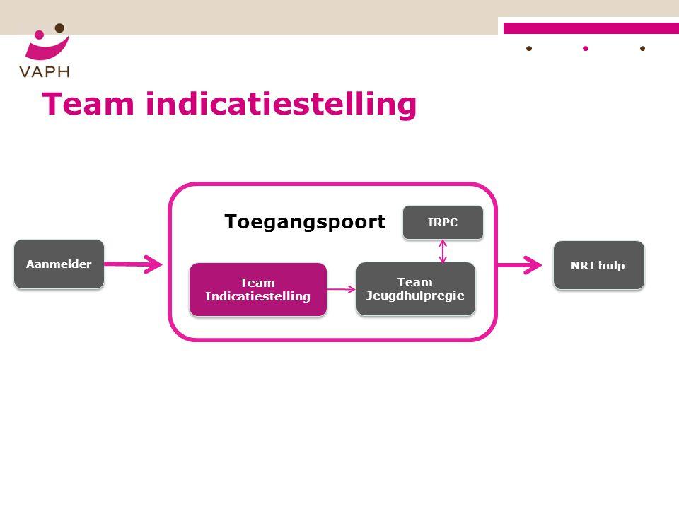 Team indicatiestelling Toegangspoort Team Indicatiestelling Team Jeugdhulpregie IRPC Aanmelder NRT hulp