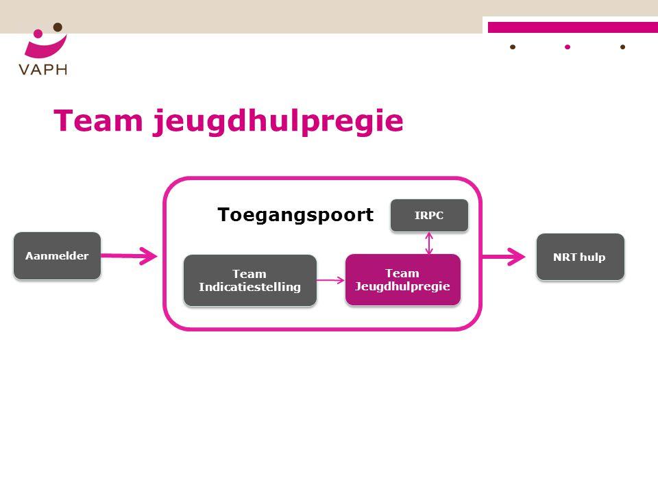 Team jeugdhulpregie Toegangspoort Team Indicatiestelling Team Jeugdhulpregie IRPC Aanmelder NRT hulp