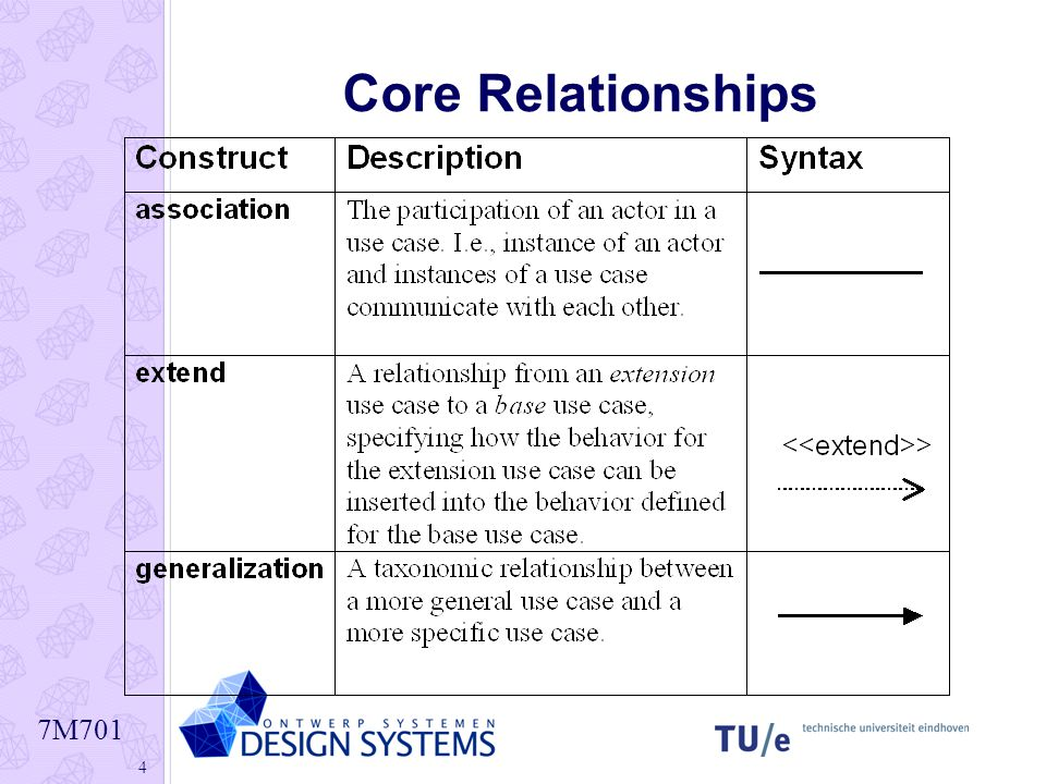 7M701 4 Core Relationships