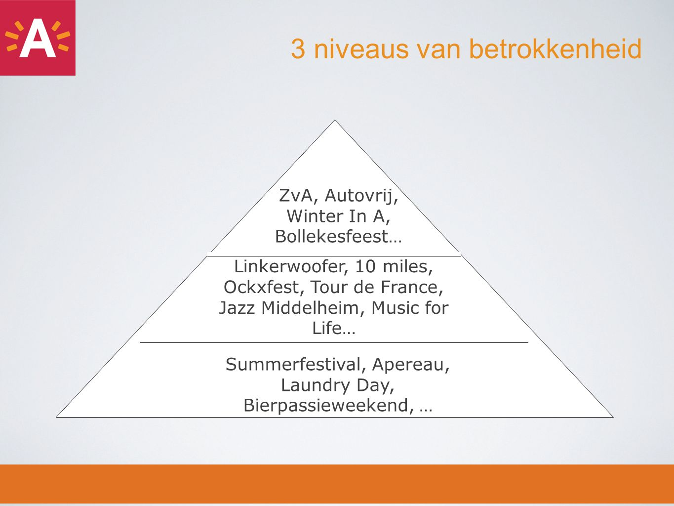 3 niveaus van betrokkenheid Linkerwoofer, 10 miles, Ockxfest, Tour de France, Jazz Middelheim, Music for Life… Summerfestival, Apereau, Laundry Day, Bierpassieweekend, … ZvA, Autovrij, Winter In A, Bollekesfeest…