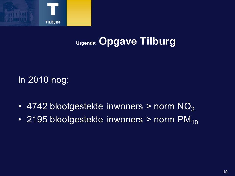 10 Urgentie: Opgave Tilburg In 2010 nog: 4742 blootgestelde inwoners > norm NO 2 2195 blootgestelde inwoners > norm PM 10
