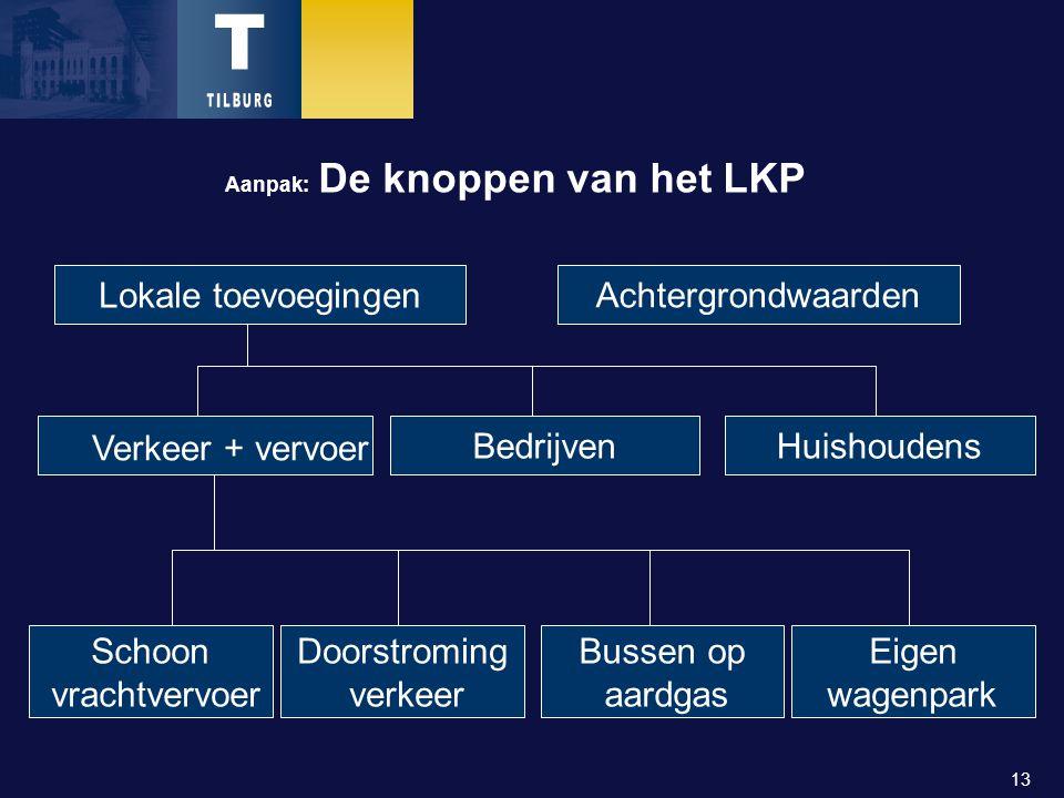 13 Aanpak: De knoppen van het LKP Lokale toevoegingen Achtergrondwaarden Verkeer + vervoer BedrijvenHuishoudens Schoon vrachtvervoer Doorstroming verkeer Bussen op aardgas Eigen wagenpark