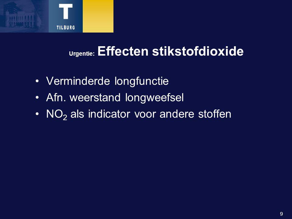 9 Urgentie: Effecten stikstofdioxide Verminderde longfunctie Afn.