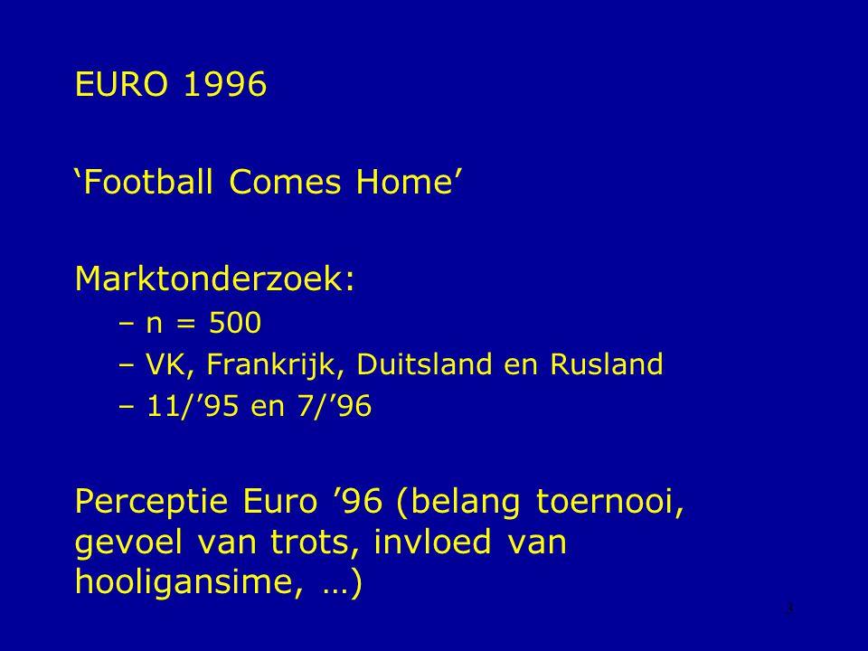 3 EURO 1996 'Football Comes Home' Marktonderzoek: – n = 500 – VK, Frankrijk, Duitsland en Rusland – 11/'95 en 7/'96 Perceptie Euro '96 (belang toernooi, gevoel van trots, invloed van hooligansime, …)