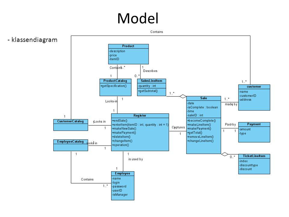 Model - klassendiagram