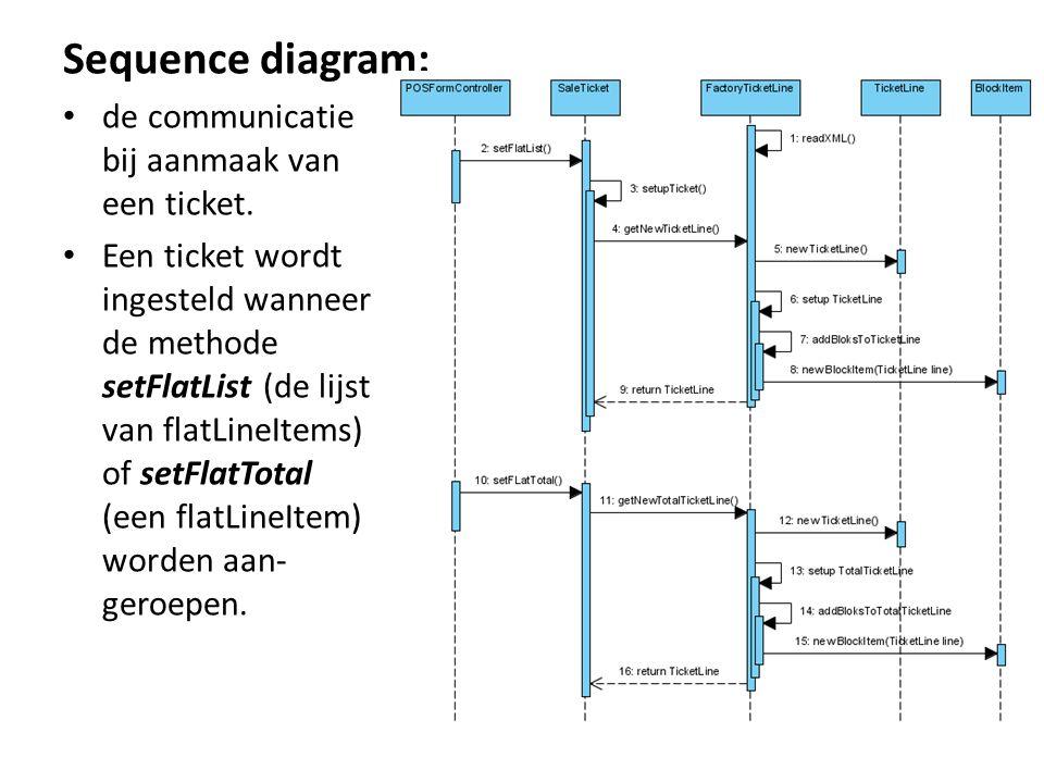 Sequence diagram: de communicatie bij aanmaak van een ticket. Een ticket wordt ingesteld wanneer de methode setFlatList (de lijst van flatLineItems) o