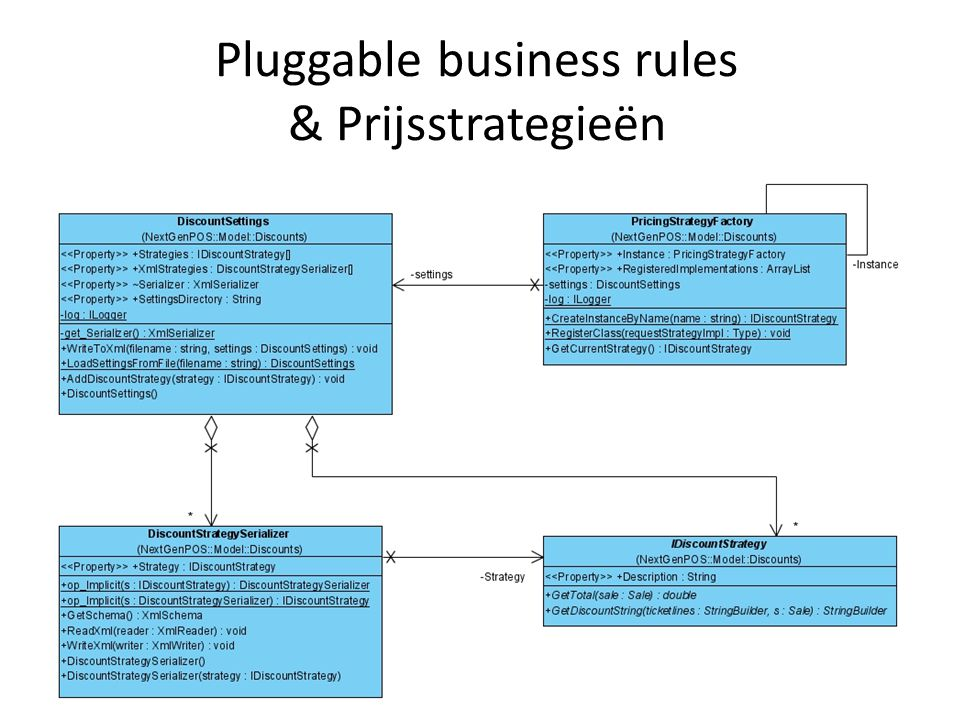 - klassendiagram - code voorbeeld - sequentiediagram Payments