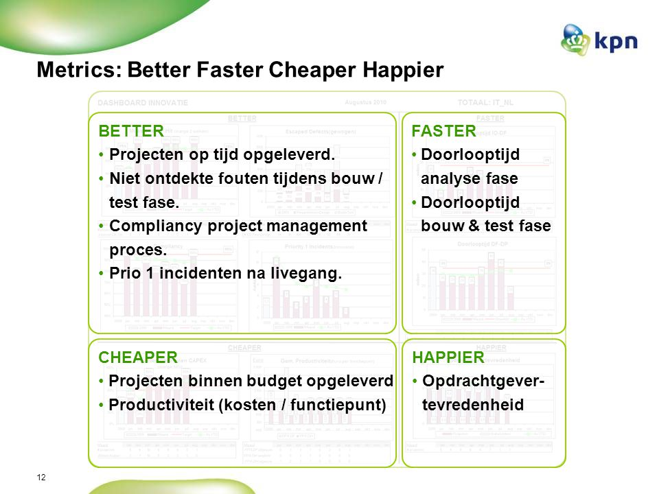 12 Metrics: Better Faster Cheaper Happier BETTER Projecten op tijd opgeleverd.