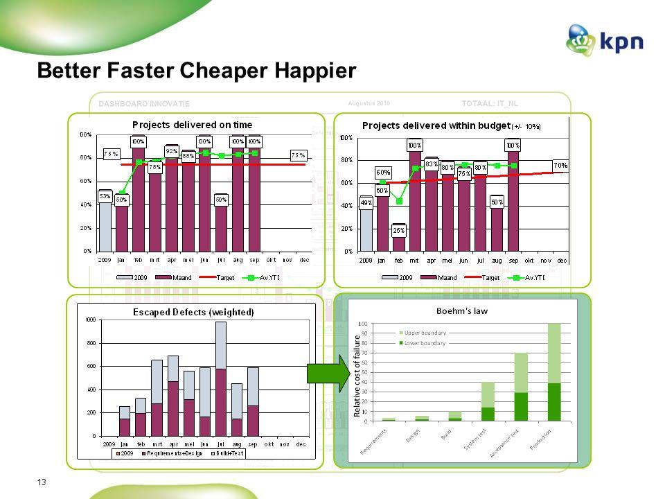13 Better Faster Cheaper Happier
