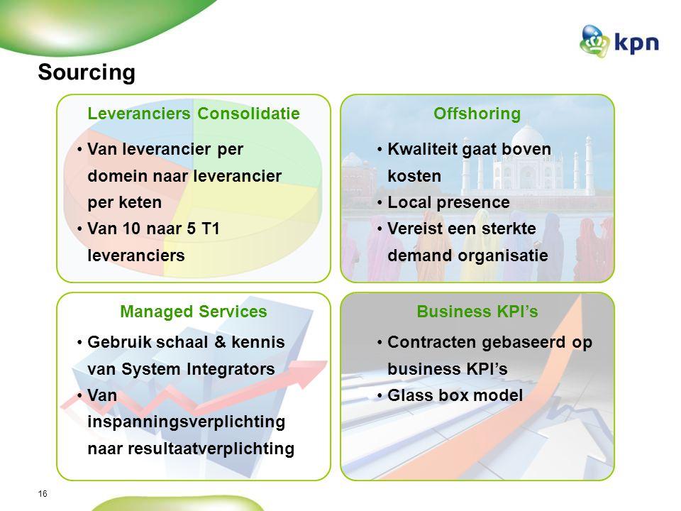 16 Sourcing Leveranciers ConsolidatieOffshoring Managed ServicesBusiness KPI's Kwaliteit gaat boven kosten Local presence Vereist een sterkte demand organisatie Van leverancier per domein naar leverancier per keten Van 10 naar 5 T1 leveranciers Gebruik schaal & kennis van System Integrators Van inspanningsverplichting naar resultaatverplichting Contracten gebaseerd op business KPI's Glass box model